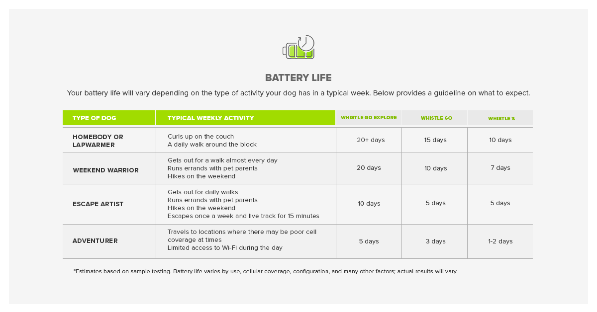 Whistle GO Family Battery Life